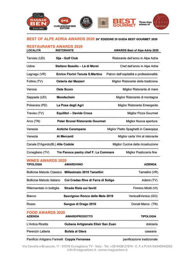 Awards Best of Alpe Adria 2020